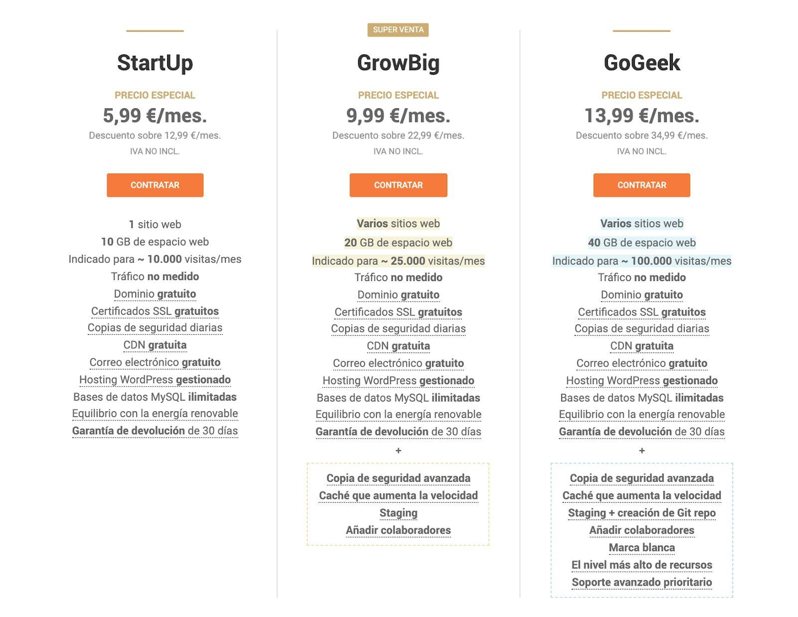 Opinión Siteground | Hosting Review 1